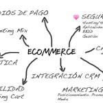 Diferénciate en tu tienda online o proyecto e-commerce